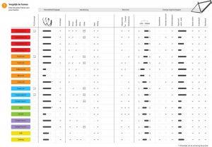 Santos vergelijkingsschema frames
